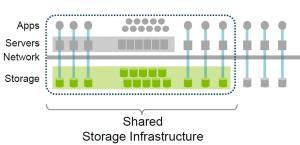 Shared Storage Infrastructure