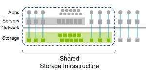 Shared Storage Infrastructure