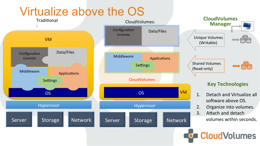 VMworld 2014 Scaled-Out Recap (6/6)