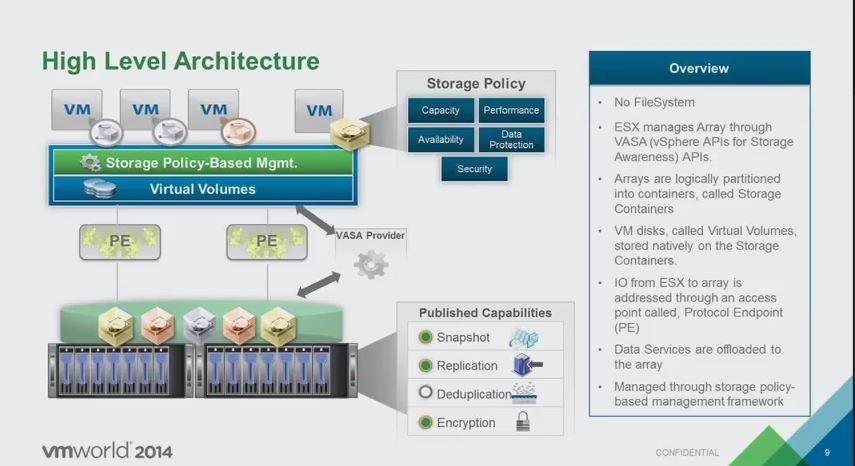 VMware vSphere 6 - Future of Storage at Scale | SolidFire | Blog